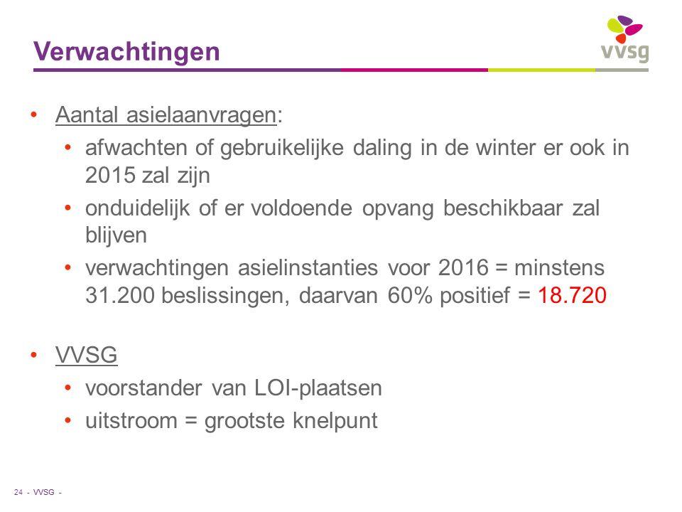VVSG - Verwachtingen 24 - Aantal asielaanvragen: afwachten of gebruikelijke daling in de winter er ook in 2015 zal zijn onduidelijk of er voldoende opvang beschikbaar zal blijven verwachtingen asielinstanties voor 2016 = minstens 31.200 beslissingen, daarvan 60% positief = 18.720 VVSG voorstander van LOI-plaatsen uitstroom = grootste knelpunt