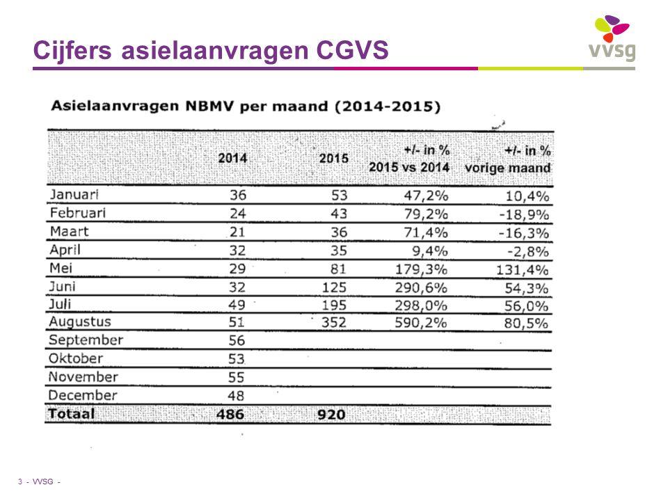 VVSG - Bezettingsgraad april 2015