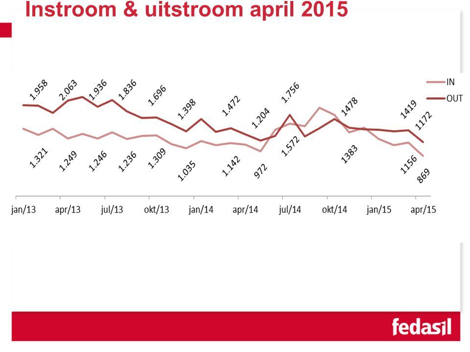 VVSG - Instroom & uitstroom april 2015