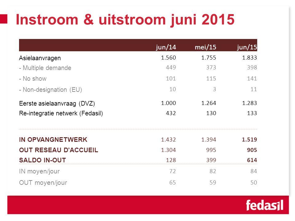 VVSG - Instroom & uitstroom juni 2015 jun/14mei/15jun/15 Asielaanvragen 1.5601.7551.833 - Multiple demande 449373398 - No show 101115141 - Non-designa