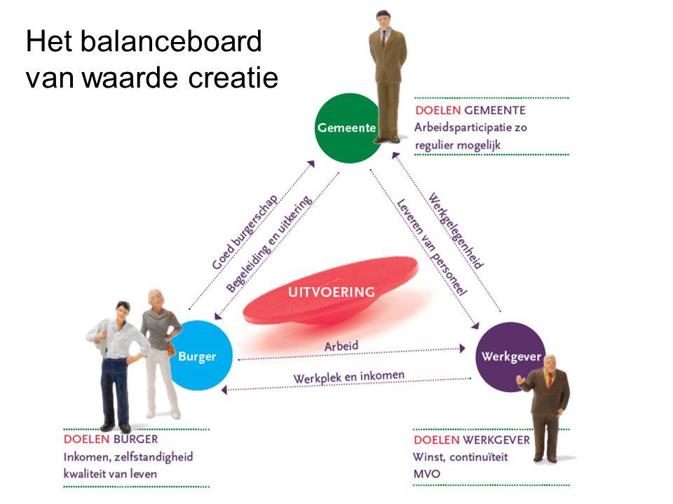 Het balanceboard van waarde creatie