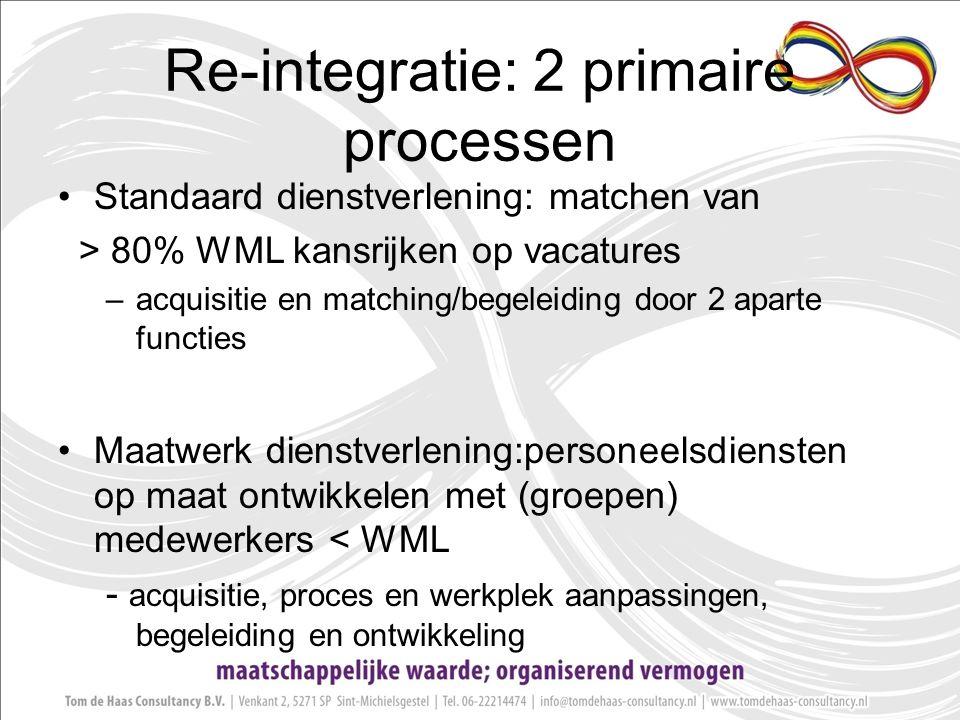 Re-integratie: 2 primaire processen Standaard dienstverlening: matchen van > 80% WML kansrijken op vacatures –acquisitie en matching/begeleiding door 2 aparte functies Maatwerk dienstverlening:personeelsdiensten op maat ontwikkelen met (groepen) medewerkers < WML - acquisitie, proces en werkplek aanpassingen, begeleiding en ontwikkeling