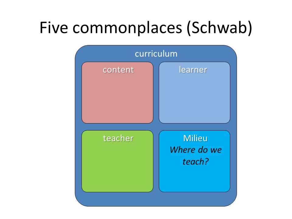 Five commonplaces (Schwab) curriculum contentlearner teacherMilieu Where do we teach