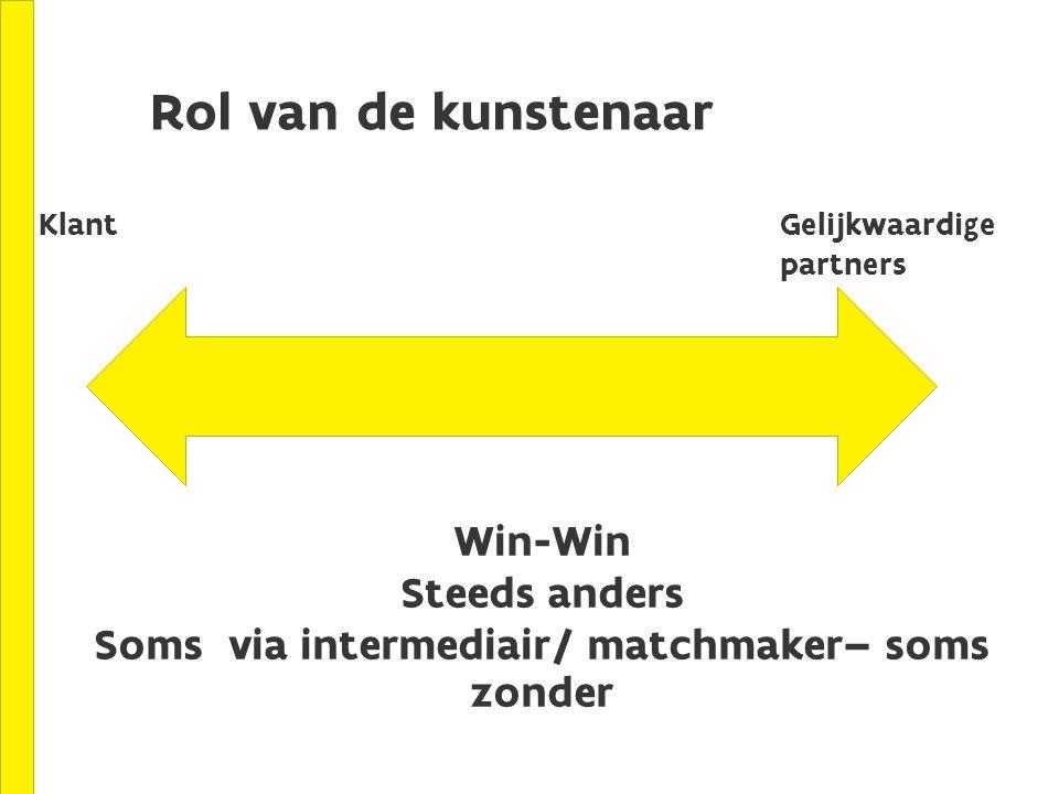 Rol van de kunstenaar KlantGelijkwaardige partners Win-Win Steeds anders Soms via intermediair/ matchmaker– soms zonder