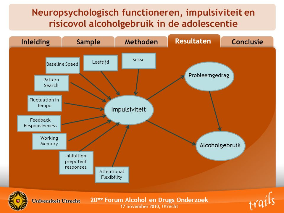 Neuropsychologisch functioneren, impulsiviteit en risicovol alcoholgebruik in de adolescentie 20 ste Forum Alcohol en Drugs Onderzoek 17 november 2010, Utrecht InleidingSampleMethodenResultatenConclusie Resultaten Impulsiviteit Sekse Leeftijd Attentional Flexibility Inhibition prepotent responses Working Memory Feedback Responsiveness Fluctuation in Tempo Probleemgedrag Alcoholgebruik Baseline Speed Pattern Search