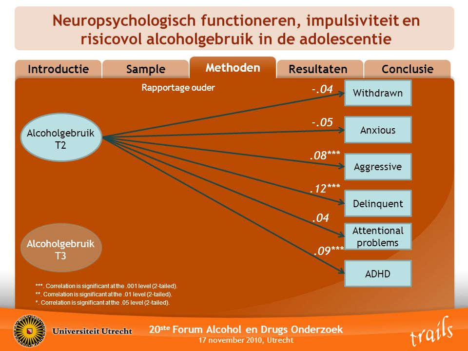 Neuropsychologisch functioneren, impulsiviteit en risicovol alcoholgebruik in de adolescentie 20 ste Forum Alcohol en Drugs Onderzoek 17 november 2010, Utrecht MethodsResultatenConclusie Methoden Sample Introductie Withdrawn Anxious Aggressive ADHD Attentional problems Delinquent -.04 -.05.08***.12***.04.09*** Rapportage ouder ***.