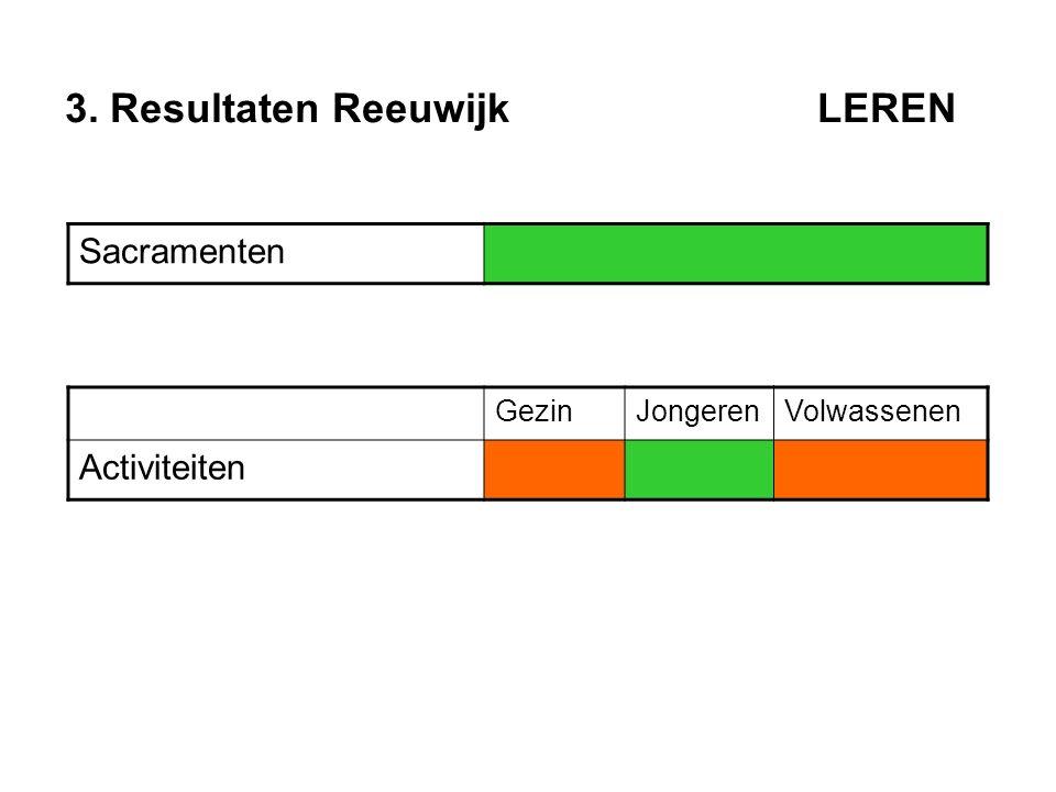 3. Resultaten Reeuwijk LEREN Sacramenten GezinJongerenVolwassenen Activiteiten