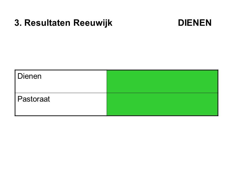 3. Resultaten Reeuwijk DIENEN Dienen Pastoraat