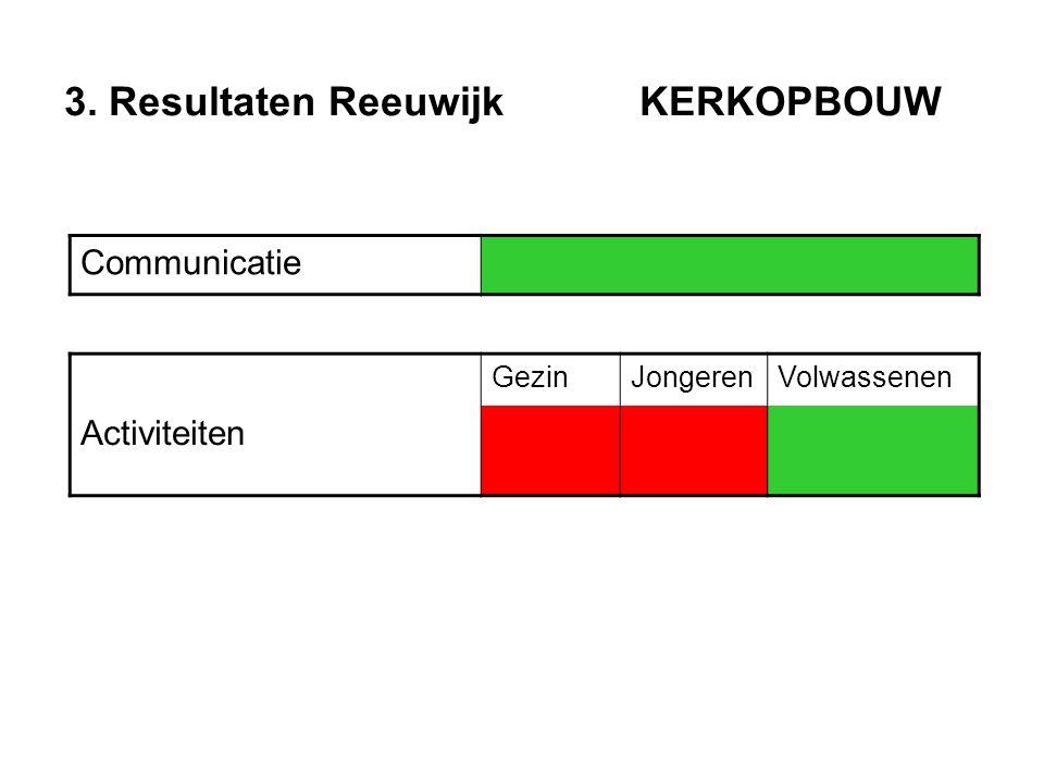 3. Resultaten Reeuwijk KERKOPBOUW Communicatie GezinJongerenVolwassenen Activiteiten