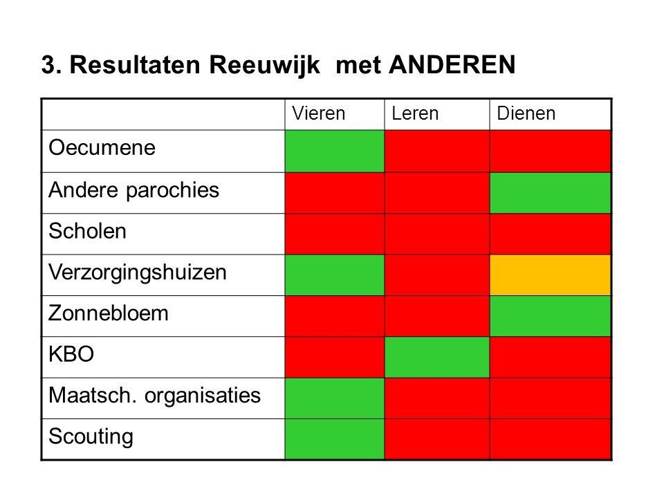 3. Resultaten Reeuwijk met ANDEREN VierenLerenDienen Oecumene Andere parochies Scholen Verzorgingshuizen Zonnebloem KBO Maatsch. organisaties Scouting