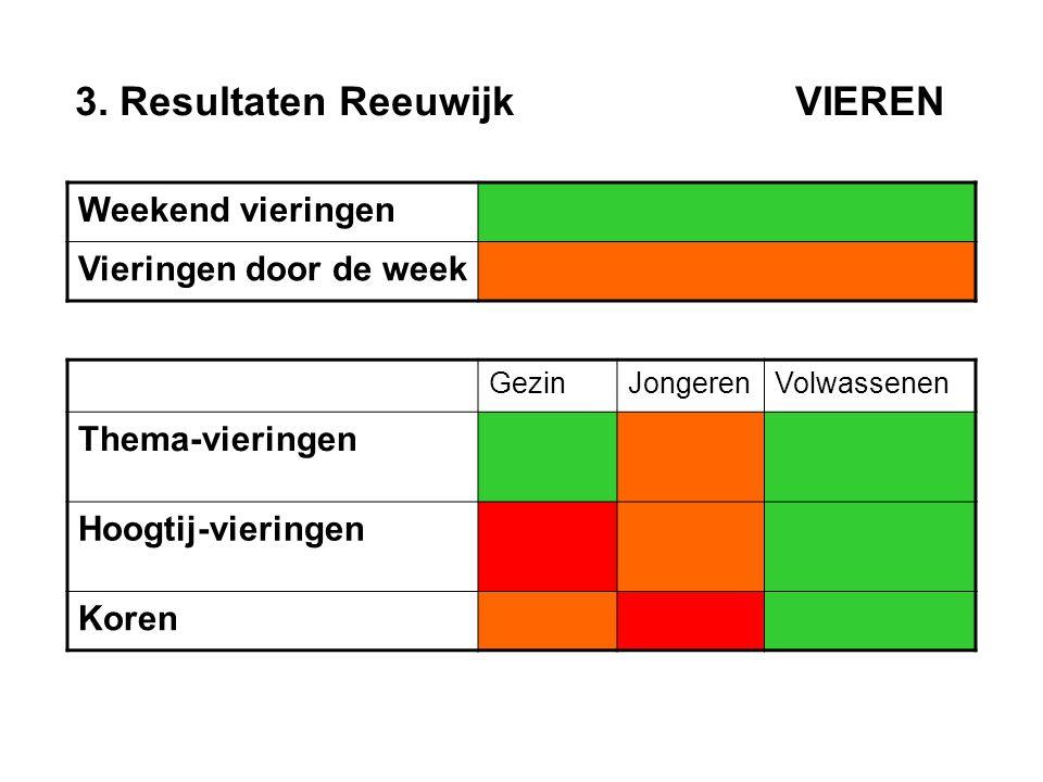 3. Resultaten Reeuwijk VIEREN Weekend vieringen Vieringen door de week GezinJongerenVolwassenen Thema-vieringen Hoogtij-vieringen Koren