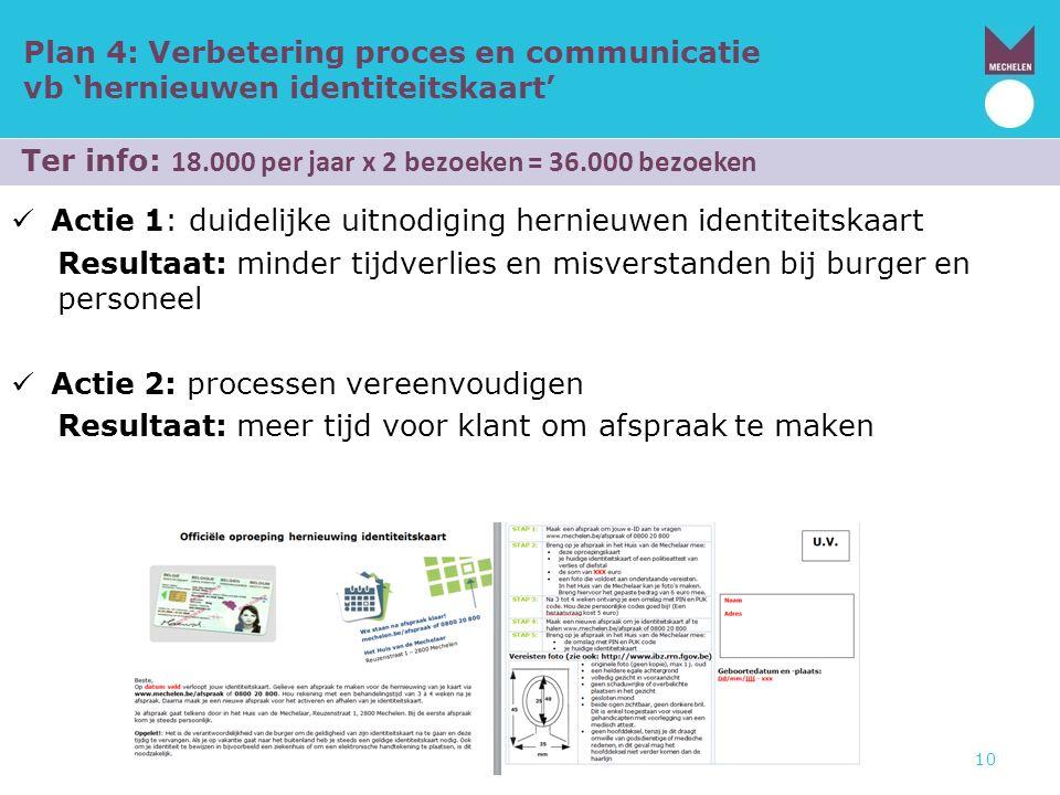 Plan 4: Verbetering proces en communicatie vb 'hernieuwen identiteitskaart' Actie 1: duidelijke uitnodiging hernieuwen identiteitskaart Resultaat: min