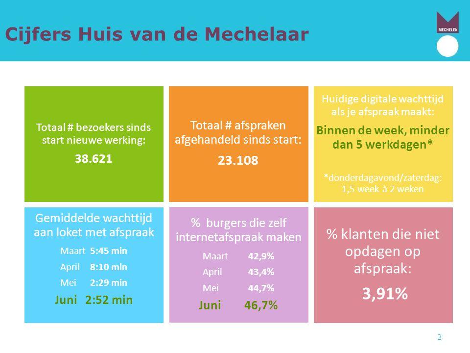 Cijfers Huis van de Mechelaar Totaal # bezoekers sinds start nieuwe werking: 38.621 Totaal # afspraken afgehandeld sinds start: 23.108 Huidige digital