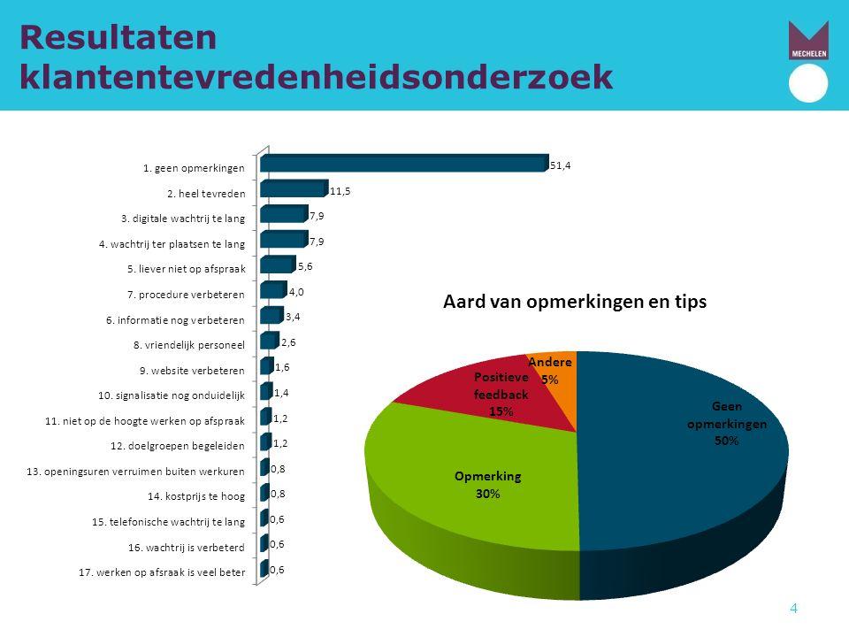 Resultaten klantentevredenheidsonderzoek 4