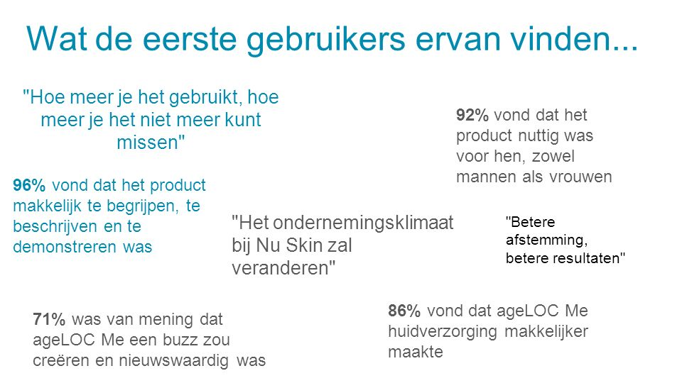 96% vond dat het product makkelijk te begrijpen, te beschrijven en te demonstreren was 86% vond dat ageLOC Me huidverzorging makkelijker maakte 92% vond dat het product nuttig was voor hen, zowel mannen als vrouwen 71% was van mening dat ageLOC Me een buzz zou creëren en nieuwswaardig was Het ondernemingsklimaat bij Nu Skin zal veranderen Hoe meer je het gebruikt, hoe meer je het niet meer kunt missen Betere afstemming, betere resultaten Wat de eerste gebruikers ervan vinden...
