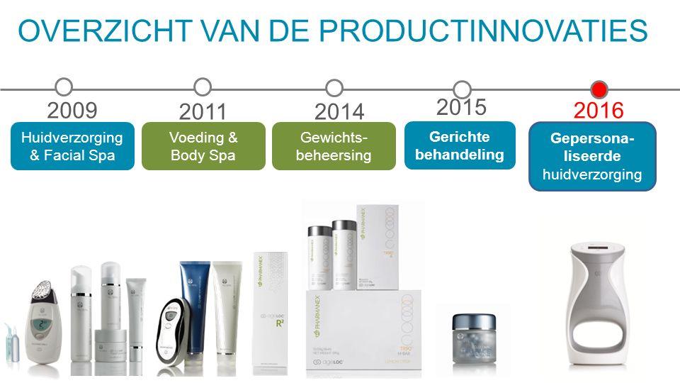 OVERZICHT VAN DE PRODUCTINNOVATIES 2009 Huidverzorging & Facial Spa 2011 Voeding & Body Spa 2014 Gewichts- beheersing 2016 Gepersona- liseerde huidver