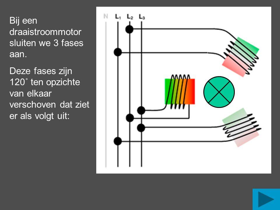 Bij een draaistroommotor sluiten we 3 fases aan. Deze fases zijn 120˚ ten opzichte van elkaar verschoven dat ziet er als volgt uit: