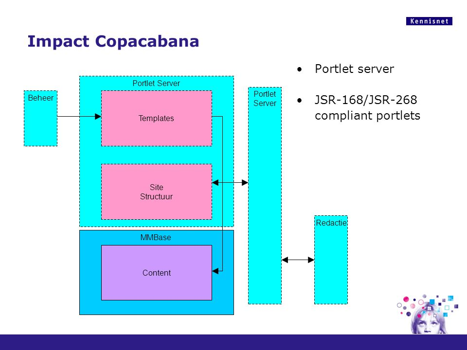 Portlet Server Impact Copacabana Portlet server JSR-168/JSR-268 compliant portlets MMBase Content Site Structuur Templates Redactie Portlet Server Beh