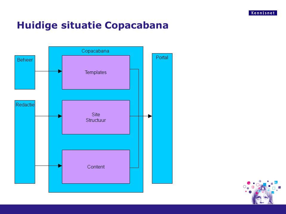 Huidige situatie Copacabana Copacabana Content Site Structuur Templates Redactie Portal Beheer