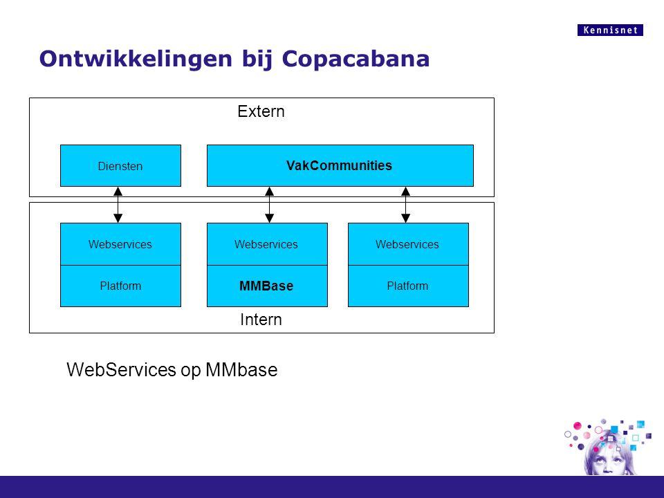 Ontwikkelingen bij Copacabana Webservices Platform MMBase Diensten VakCommunities WebServices op MMBase Portlets Extern Intern