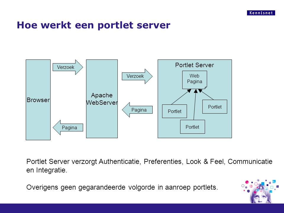 Hoe werkt een portlet server Browser Apache WebServer Portlet Server Portlet Verzoek Pagina Web Pagina Portlet Server verzorgt Authenticatie, Preferen