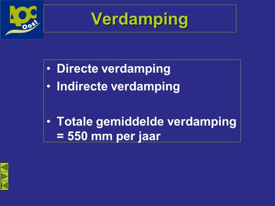 Verdamping Directe verdamping Indirecte verdamping Totale gemiddelde verdamping = 550 mm per jaar