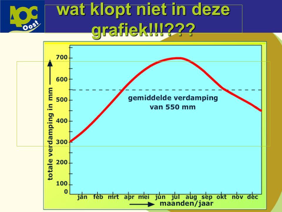 wat klopt niet in deze grafiek!!!