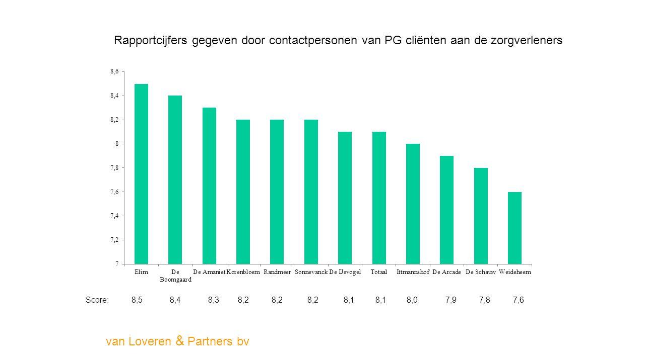 Rapportcijfers gegeven door contactpersonen van PG cliënten aan de zorgverleners van Loveren & Partners bv Score: 8,5 8,4 8,3 8,2 8,2 8,2 8,1 8,1 8,0 7,9 7,8 7,6