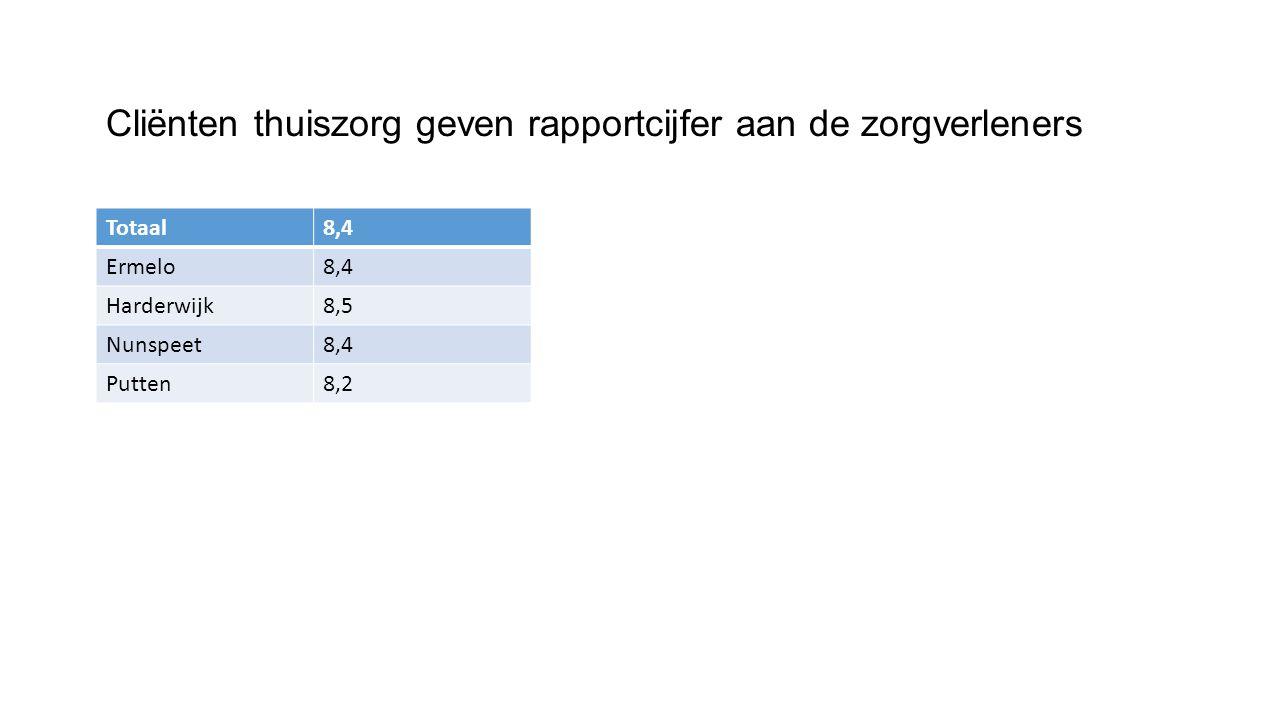 Cliënten thuiszorg geven rapportcijfer aan de zorgverleners Totaal8,4 Ermelo8,4 Harderwijk8,5 Nunspeet8,4 Putten8,2