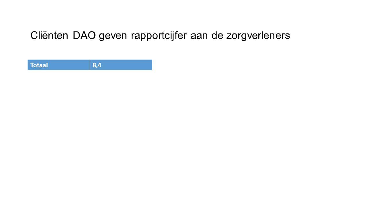 Cliënten DAO geven rapportcijfer aan de zorgverleners Totaal8,4