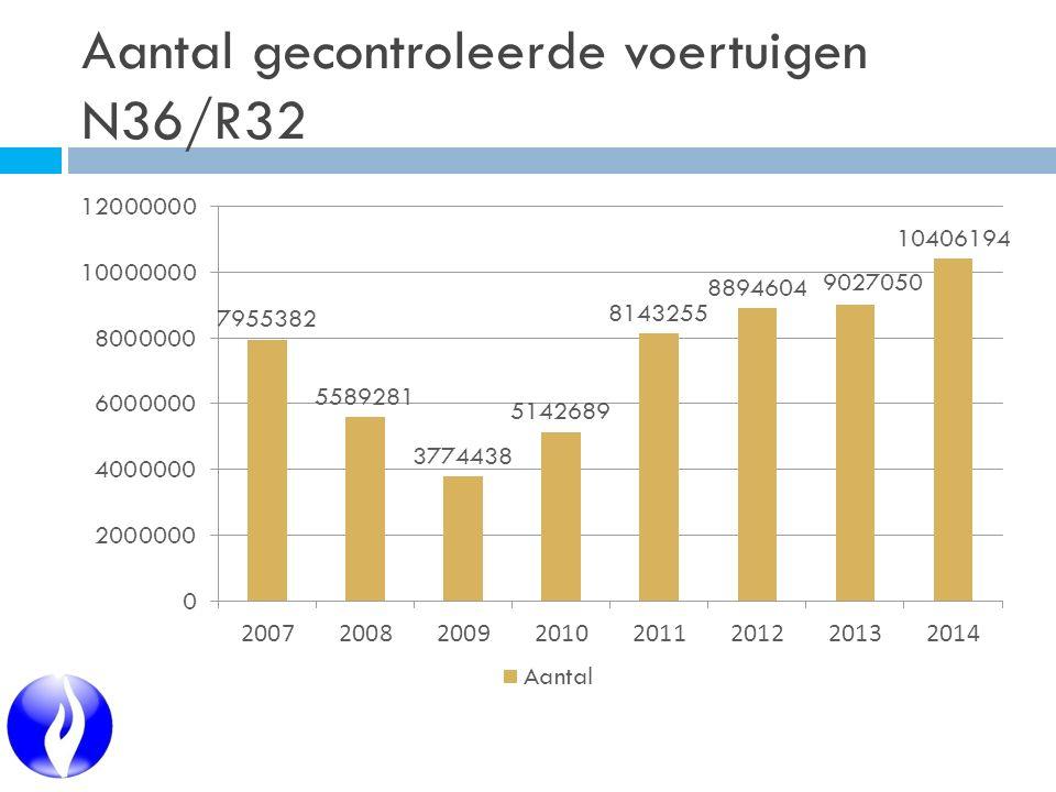 Aantal gecontroleerde voertuigen N36/R32