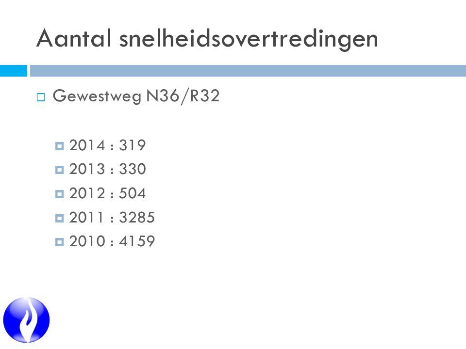 Aantal snelheidsovertredingen  Gewestweg N36/R32  2014 : 319  2013 : 330  2012 : 504  2011 : 3285  2010 : 4159