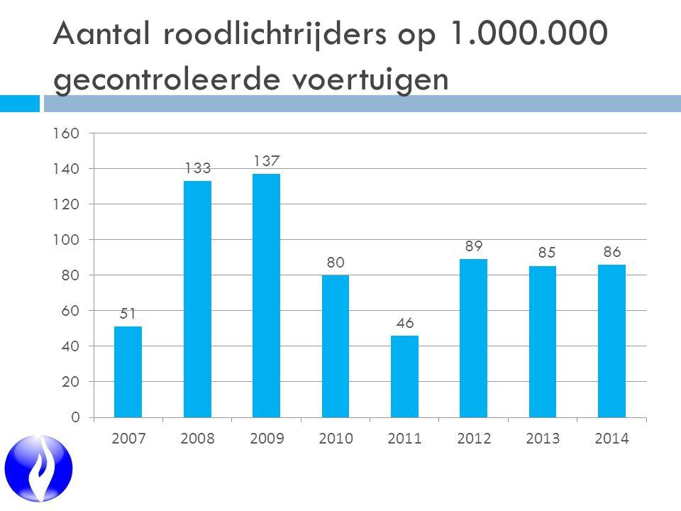 Aantal roodlichtrijders op 1.000.000 gecontroleerde voertuigen