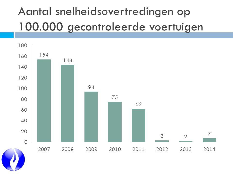 Aantal snelheidsovertredingen op 100.000 gecontroleerde voertuigen