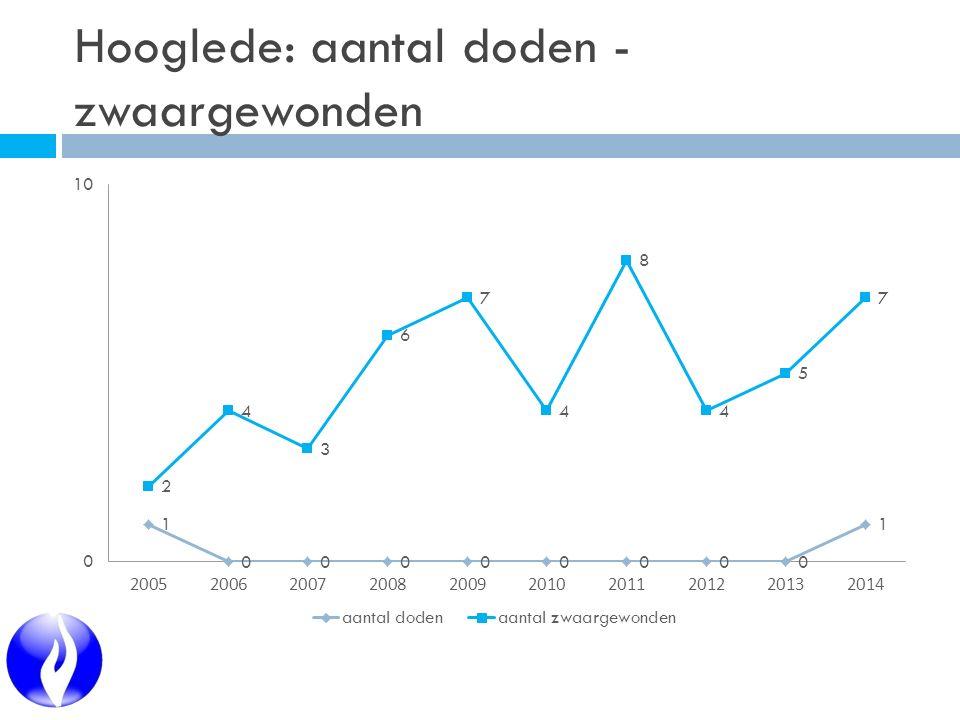 Hooglede: aantal doden - zwaargewonden