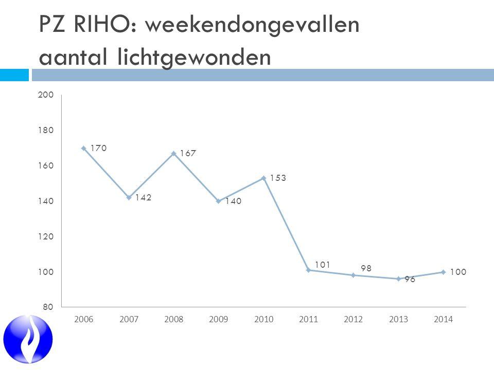 PZ RIHO: weekendongevallen aantal lichtgewonden
