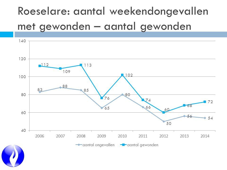 Roeselare: aantal weekendongevallen met gewonden – aantal gewonden