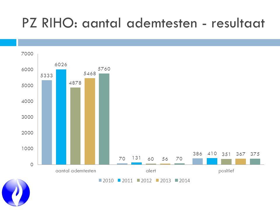 PZ RIHO: aantal ademtesten - resultaat