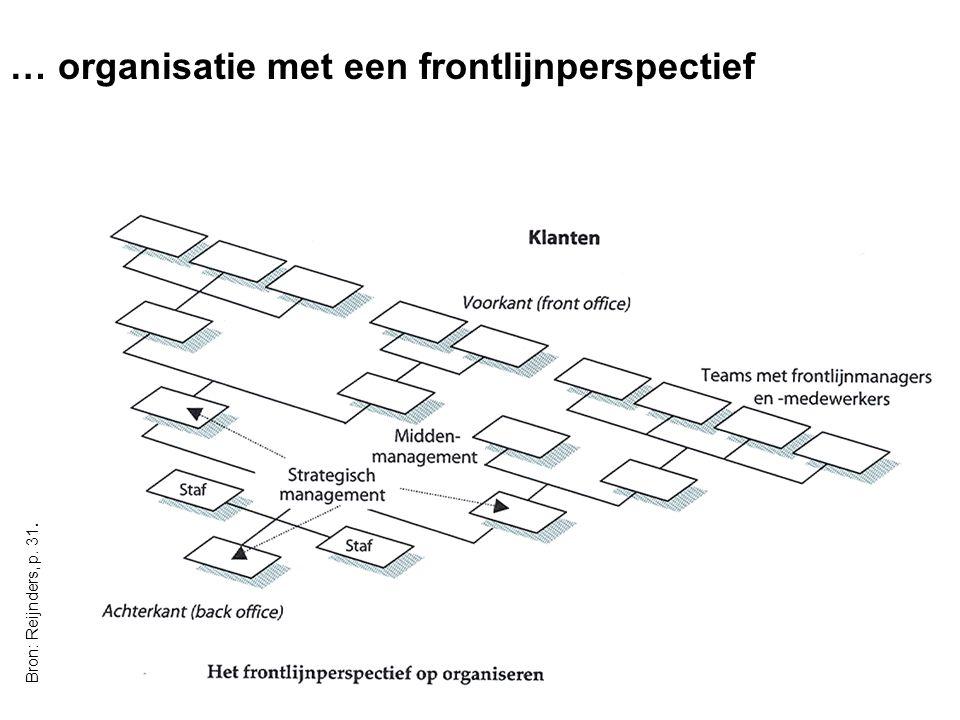 OBAC - Communicatiecursus 8/05/200710 … organisatie met een frontlijnperspectief Bron: Reijnders, p. 31.