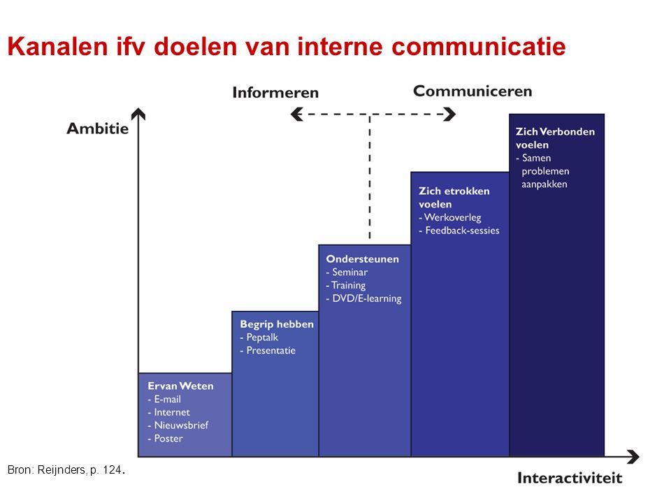 OBAC - Communicatiecursus 8/05/200723 Kanalen ifv doelen van interne communicatie Bron: Reijnders, p. 124.