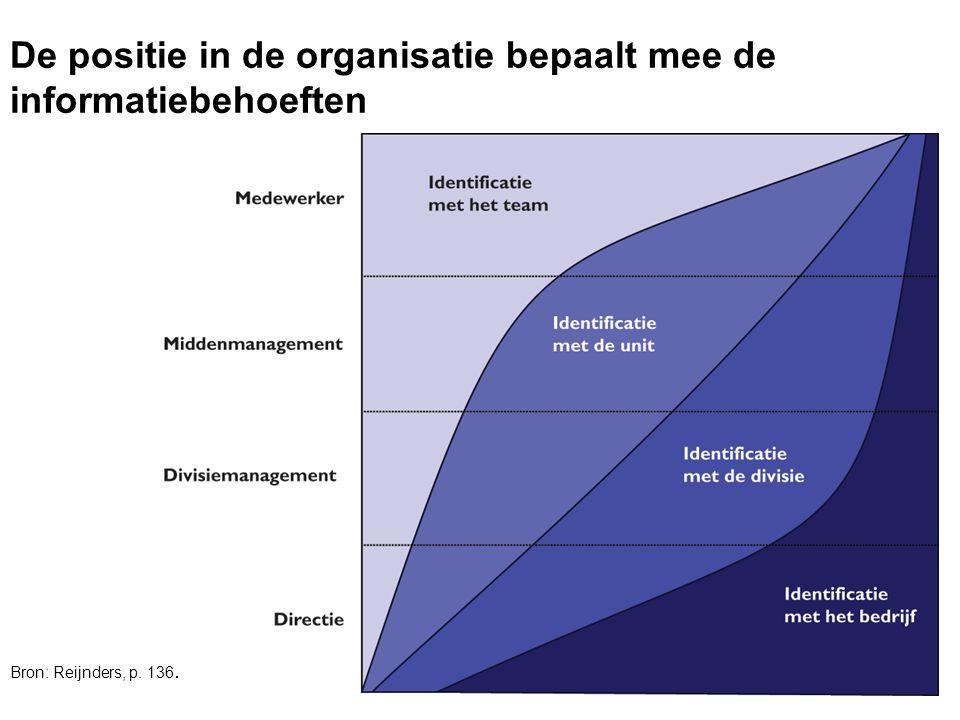 OBAC - Communicatiecursus 8/05/200727 De positie in de organisatie bepaalt mee de informatiebehoeften Bron: Reijnders, p. 136.