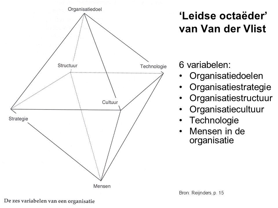 OBAC - Communicatiecursus 8/05/20076 'Leidse octaëder' van Van der Vlist 6 variabelen: Organisatiedoelen Organisatiestrategie Organisatiestructuur Org