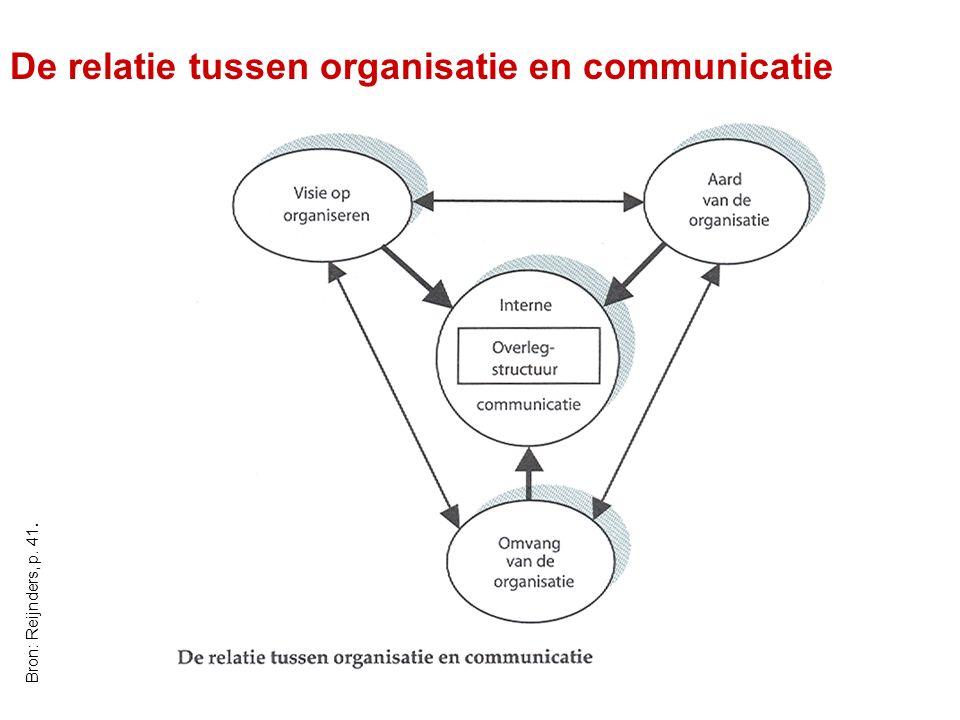 OBAC - Communicatiecursus 8/05/20077 De relatie tussen organisatie en communicatie Bron: Reijnders, p. 41.
