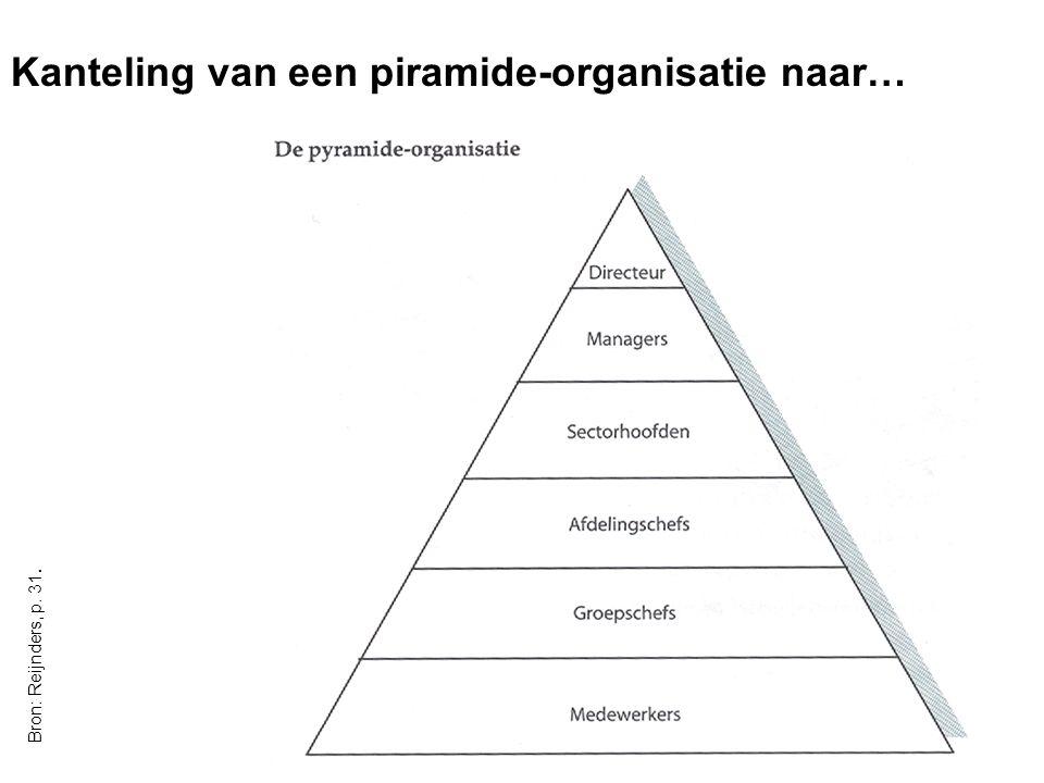 OBAC - Communicatiecursus 8/05/20079 Bron: Reijnders, p. 31. Kanteling van een piramide-organisatie naar…