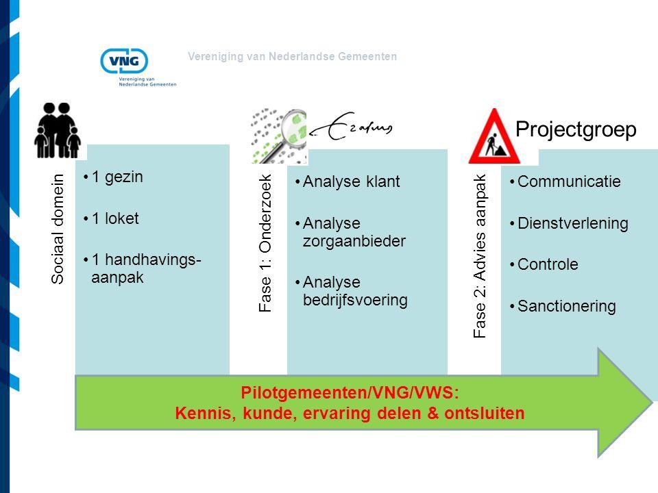 Vereniging van Nederlandse Gemeenten Sociaal domein 1 gezin 1 loket 1 handhavings- aanpak Fase 1: Onderzoek Analyse klant Analyse zorgaanbieder Analys