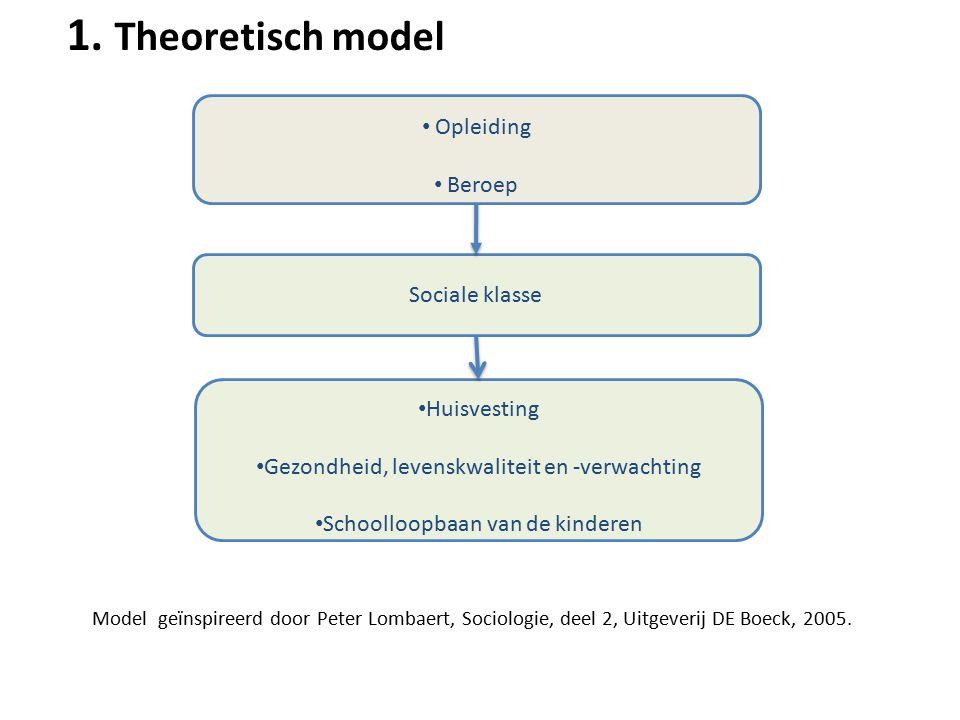 1. Theoretisch model Opleiding Beroep Sociale klasse Huisvesting Gezondheid, levenskwaliteit en -verwachting Schoolloopbaan van de kinderen Model geïn