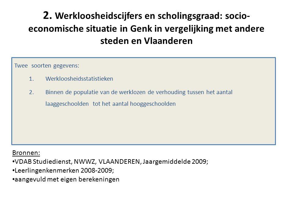 2. Werkloosheidscijfers en scholingsgraad: socio- economische situatie in Genk in vergelijking met andere steden en Vlaanderen Twee soorten gegevens: