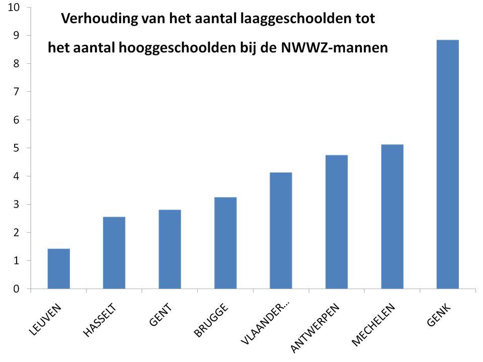Verhouding van het aantal laaggeschoolden tot het aantal hooggeschoolden bij de NWWZ-vrouwen