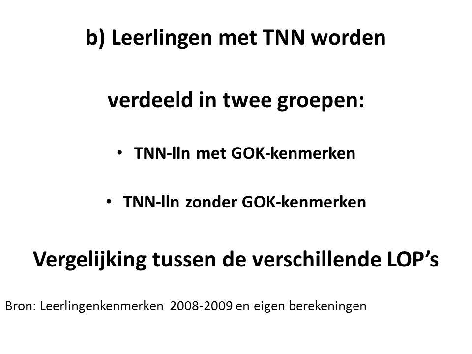b) Leerlingen met TNN worden verdeeld in twee groepen: TNN-lln met GOK-kenmerken TNN-lln zonder GOK-kenmerken Vergelijking tussen de verschillende LOP's Bron: Leerlingenkenmerken 2008-2009 en eigen berekeningen