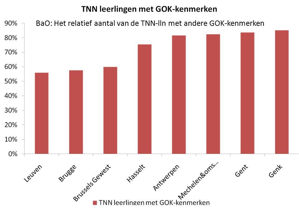 BaO: Het relatief aantal van de TNN-lln met andere GOK-kenmerken